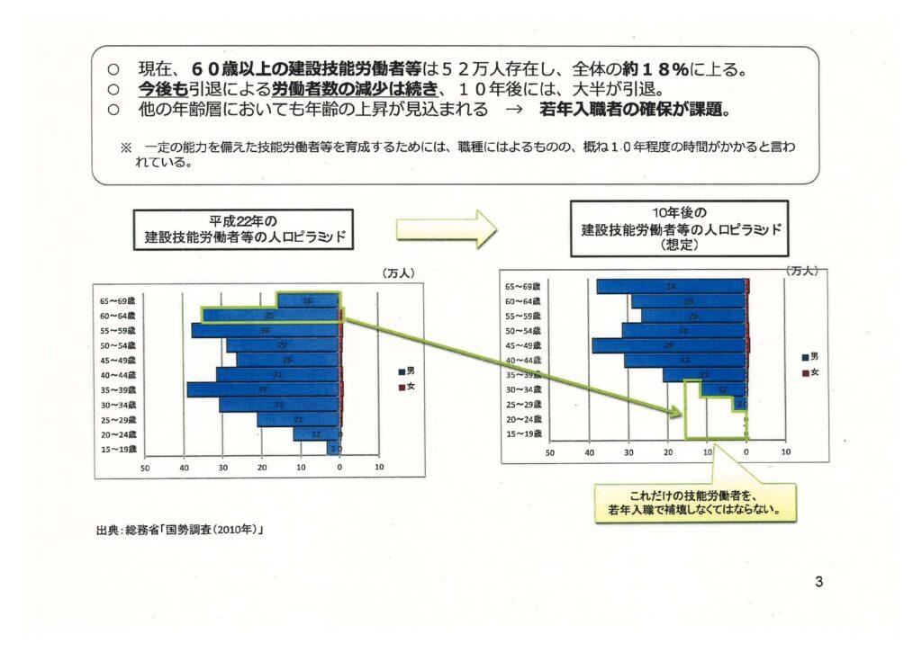国交省と厚労省による建設人材不足対策_ページ_12